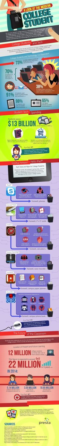 How Technology has Changed the College Experience.