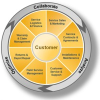 How Social CRM Software Can Help Customer Support Team?